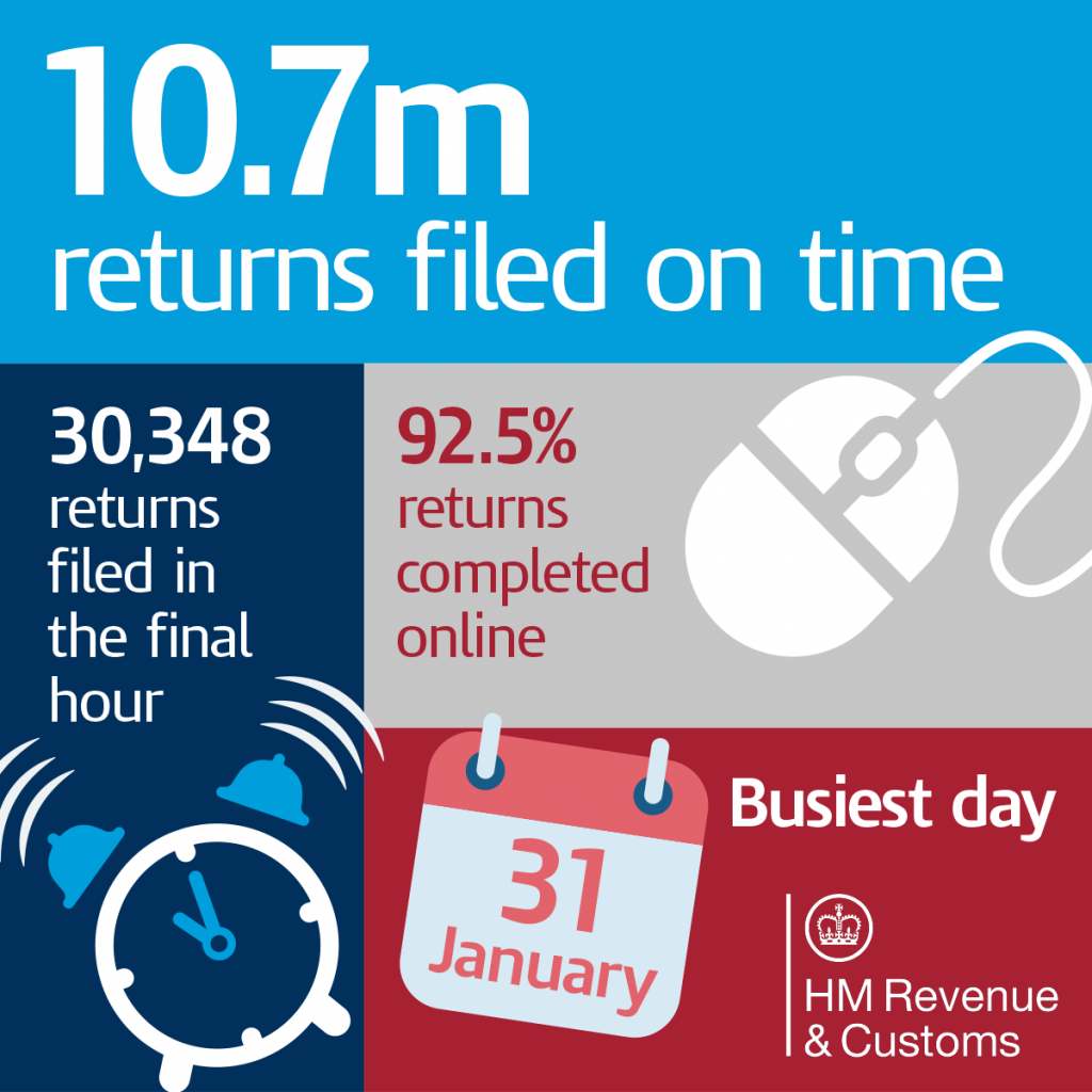 Self Assessment headline figures 2018. 10.7m returns filed on time, 30,348 returns filed in the final hour, 92.5% returns completed online, 31 January busiest day