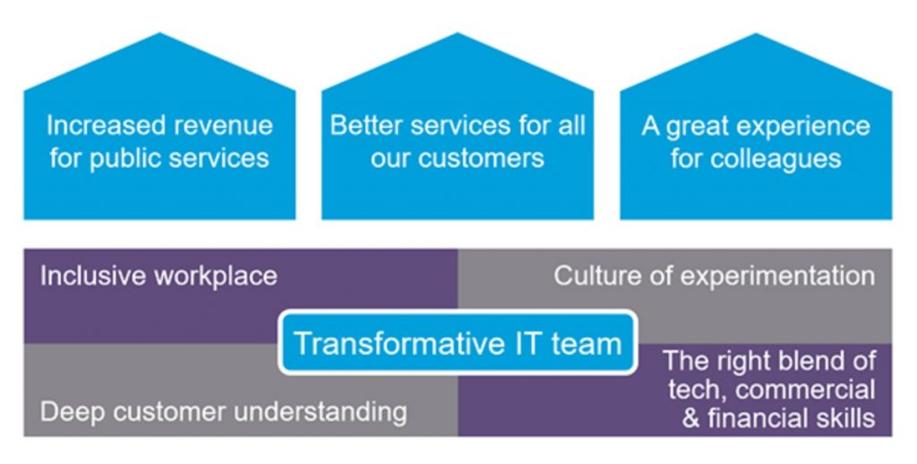 A screenshot of Pete's last powerpoint slide about Transformative IT Team
