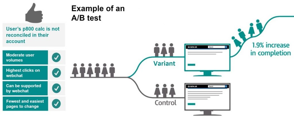 A graphic showing how A B testing works with a control and a variant option