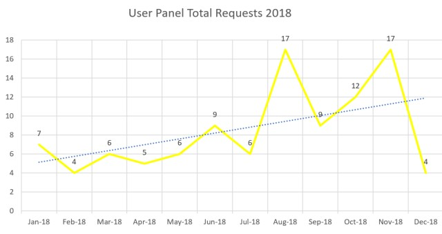 A graph showing the gradual increase in total requests fulfilled over time