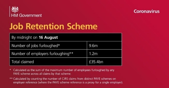 Job Retention Scheme figures from 16 August, Number of jobs furloughed 9.6m, number of employers furloughing 1.2m, total claimed £35.4m