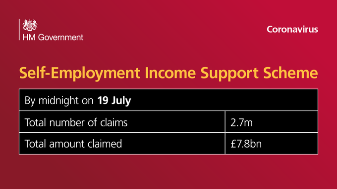 Self Employment Income Support Scheme figuress. By midnight on 19 July, total number of claims 2.7million, total amount claimed £7.8billion