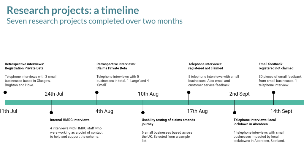 Timeline of seven research projects completed on Eat Out to Help Out, over a two-month period.