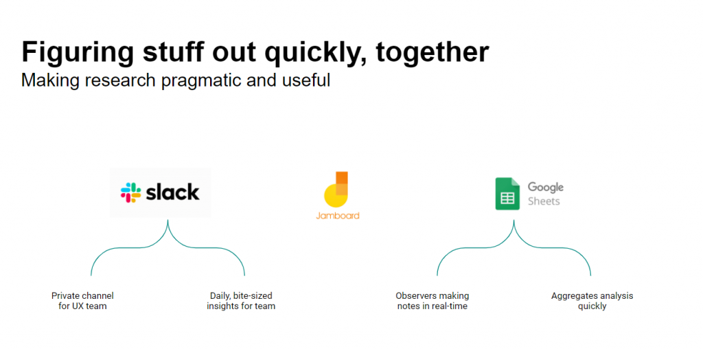 Tools used by Eat Out to Help Out researchers including Slack, Jamboard and Google Sheets.
